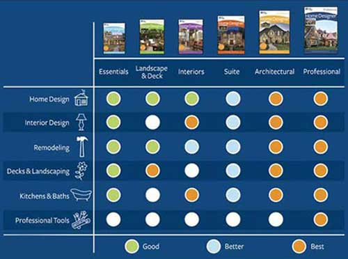 Home Designer Product Comparison
