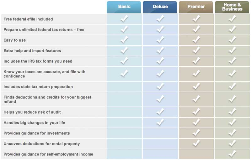 Compare TurboTax Products
