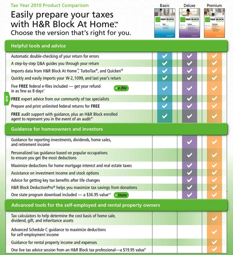 How Much Does A Tax Return Cost At H&R Block Tax professionals possess a number of ways they use to put costs for preparing tax returns, therefore it may be somewhat like comparing costs when you're seeking the best bargain.