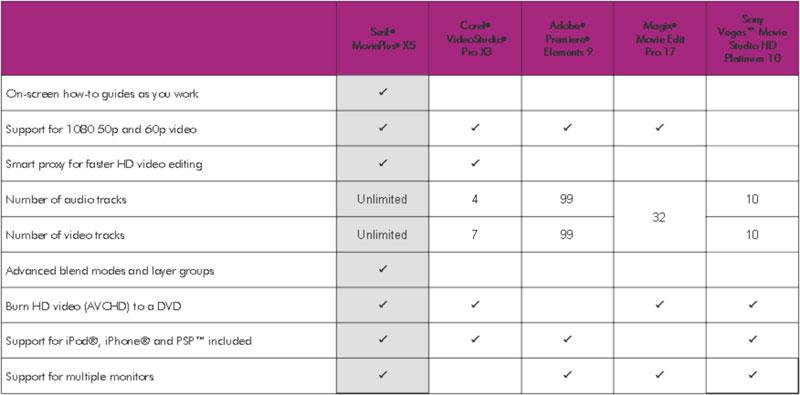 Competitor Matrix Template Feature Comparison Chart Software – Competitor Matrix Template