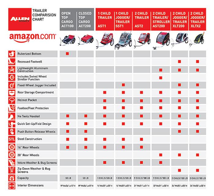 Amazon.com : Allen Sports Premium Aluminum 2 Child Bicycle Trailer ...
