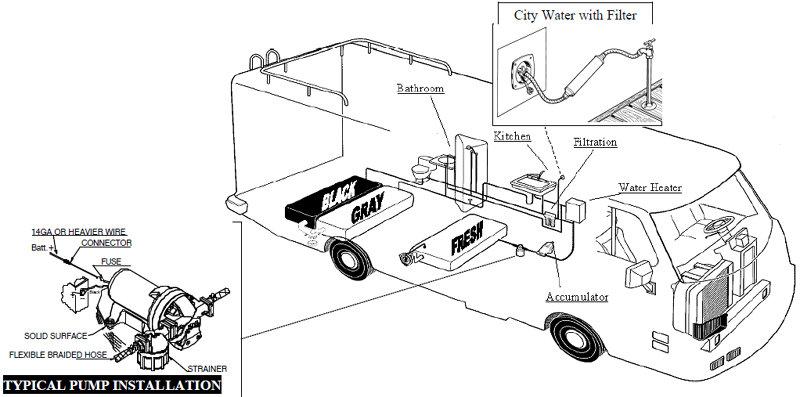 Amazon Shurflo 2088 453 444 35 Classic Series Potable Water