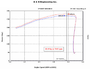 Horsepower increase based on installation of a K&N 57-1533 Fuel Injection Air Intake Performance Kit