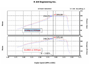 Horsepower increase based on installation of a K&N 57-2530 Fuel Injection Air Intake Performance Kit