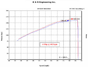 Horsepower increase based on installation of a K&N 57-2532 Fuel Injection Air Intake Performance Kit