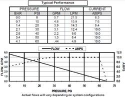 Performance data for the SHURflo 5900-0211 5.7 Extreme Series Smart Sensor Pump