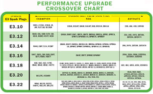 Upgrade and compatibility chart for E3 Lawn & Garden and Small Engine spark plug models