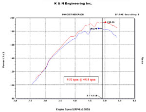 Horsepower increase based on installation of a K&N 57-3013-2 Fuel Injection Air Intake Performance Kit