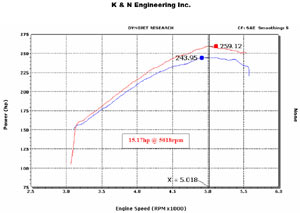 Horsepower increase based on installation of a K&N 57-3023-1 Fuel Injection Air Intake Performance Kit