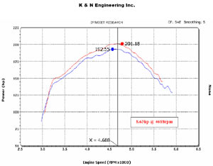Horsepower increase based on installation of a K&N 57-1529 Fuel Injection Air Intake Performance Kit