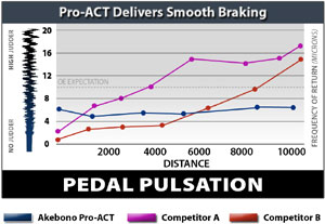 Pedal pulsation comparison between Akebono ProACT Ultra-Premium ceramic brake pads, OE brakes and competitor