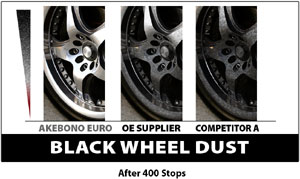 Wheel dust comparison between Akebono  EURO Ultra-Premium Ceramic Rear brake pad set, OE brakes and a competitor