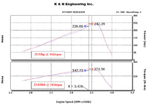 Horsepower increase based on installation of a K&N 57-2546-1 Fuel Injection Performance Kit