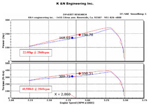 Horsepower increase based on installation of a K&N 57-3057 Fuel Injection Air Intake Performance Kit
