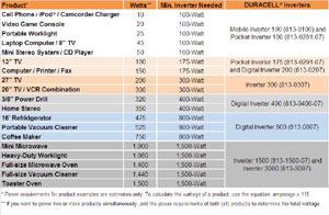 Amazon Com Duracell 813 0807 800 Watt Dc To Ac Digital