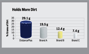 Graphic comparing the dirt capturing ability of the Bosch DistancePlus high-performance oil filter compared to other brands
