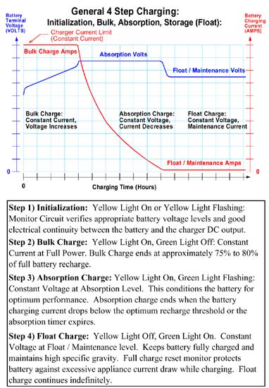 amazon com battery tender 021 0156 battery tender plus 12v battery rh amazon com