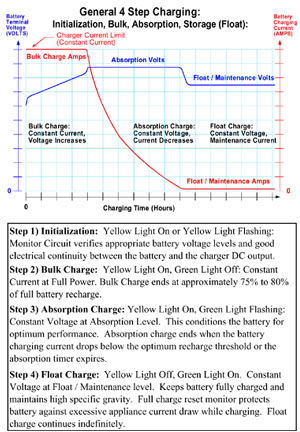 Graph and detail of the 4-step charge cyle for the Deltran Battery Tender 12-volt/2-amp 10-Bank Battery Management System