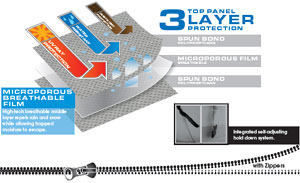 Graphic demonstrating the three layer top panel construction of the Camco Pop-up trailer Cover