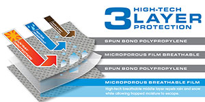 Graphic demonstrating the three layer top panel construction of the Camco Ultraguard Van Cover