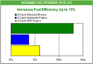 Improved fuel efficiency bar graph for E3 Spark Plugs