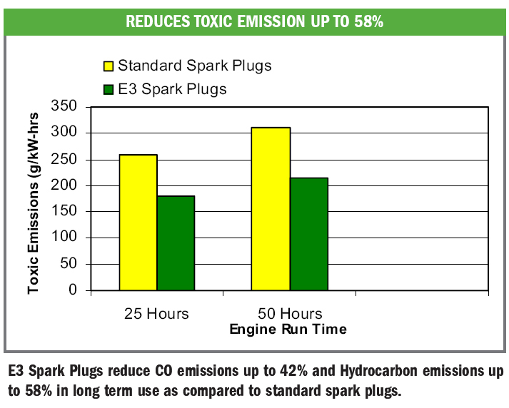 honda lawn mower spark plug gap - Smart Appliances