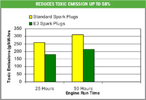 Bar graph showing significant emissions reductions possible with the use of E3 spark plugs