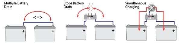 NOCOBattery Isolator Illustration._V142366729_ amazon com noco igd90hp 90 amp battery isolator automotive sure power battery separator wiring diagram at bakdesigns.co