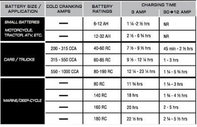 Car Battery Size Chart >> Automotive Battery Voltage Chart Automotive