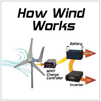 Amazon Com Sunforce 45444 600w Wind Turbine Automotive