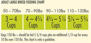 feeding directions