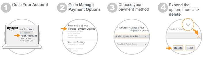 Deleting and re-adding a payment method to apply it to all shipping addresses
