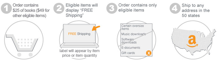 Infographic describing free shipping qualifications