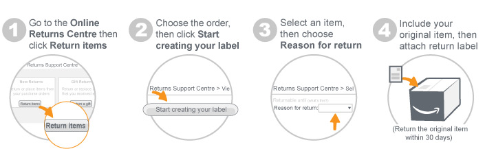 The option will default to an Amazon Gift Card or you can select the  payment method used at the time of purchase.