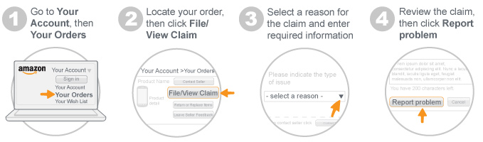 File an A-to-z Guarantee Claim four step infographic. Step 1 Go to Your Account, then Your Orders. Step 2 Locate your order, then click File View Claim. Step 3 Select a reason for the claim and enter required information. Step 4 Review the claim, then click Report problem.