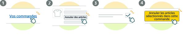 Représentation graphique du processus d'annulation des articles d'une commande