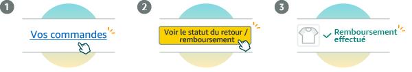Workflow de la vérification du statut de votre remboursement