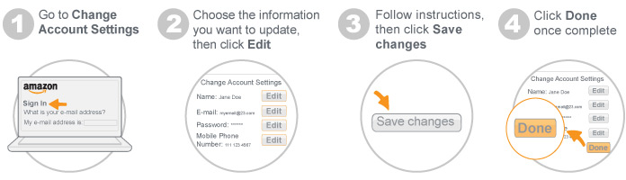 change account settings four step infographic based on topic bullet points. 1 lGo to change account settings. 2 Choose the information you want to update. 3 follow instructions then click save changes. 4 Clicj Done once complete.