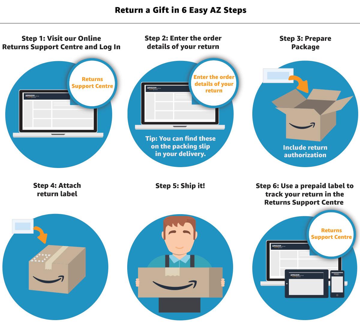 Amazon com au Help: Return a Gift