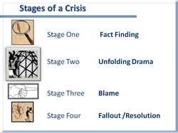 The four stages of crisis