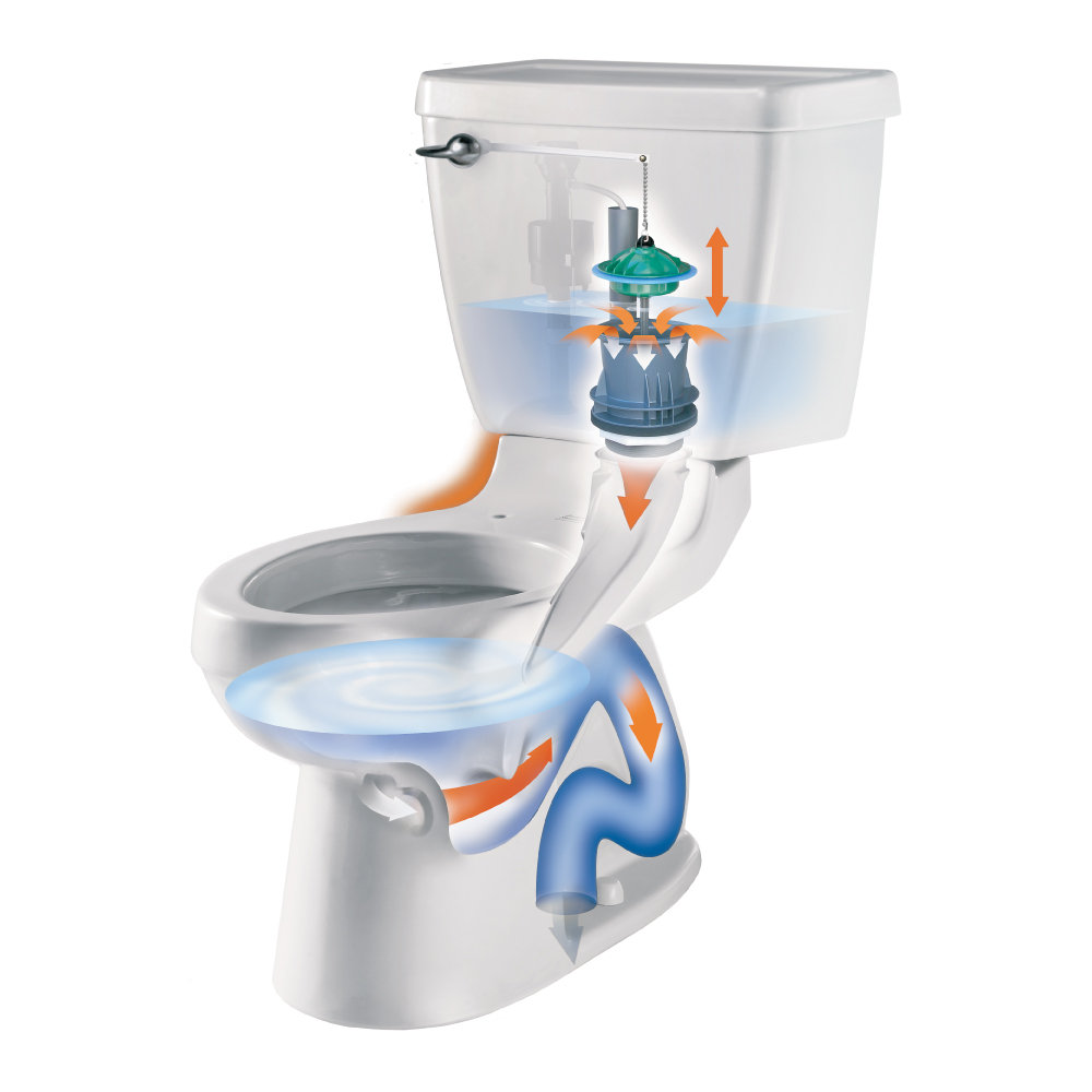 American Standard Champion 4 Toilet Reviews