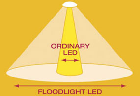 LED floodlight technology