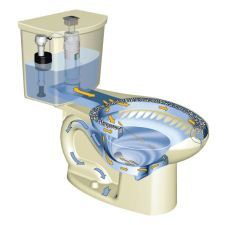 H2Option dual flush technology