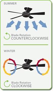 Summer/winter options