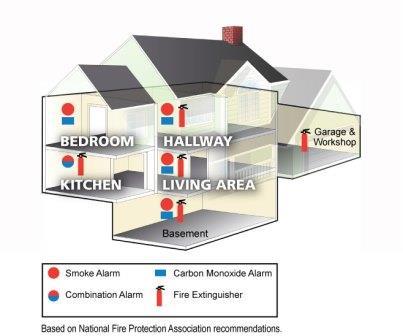 Alarm Locations