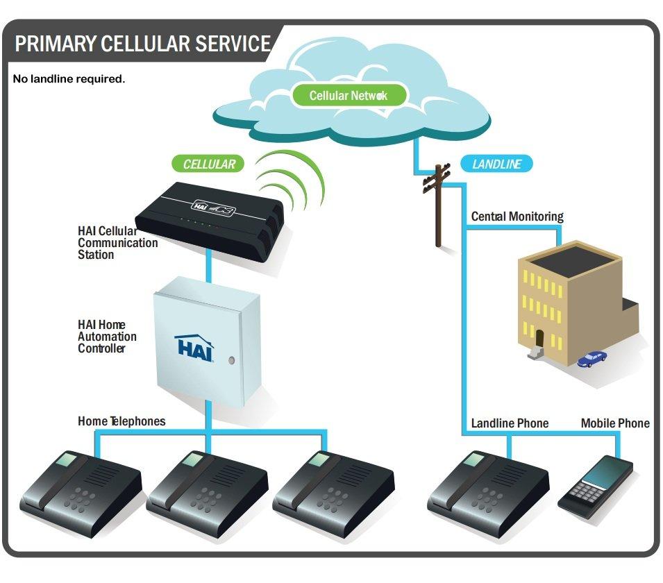 Leviton 70A00-2 Cellular Communication Center (C3) - Electrical ...