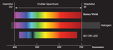 comparative study of visible light spectra Comparative study of the photocatalytic performance for the degradation of znin 2 s 4 and rhb or mo irradiated under visible light, are the same as epr spectrum (b.