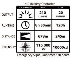 battery chart