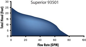 93501-graph