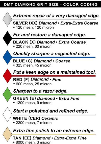 dmt stone  DMT W250CXNB 10-Inch DuoSharp Bench Stone Coarse / Extra-Coarse ...